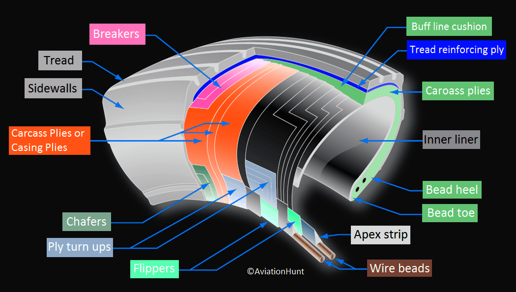 Aircraft Tyre Construction