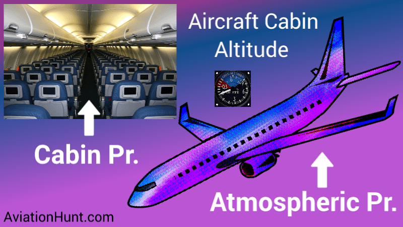 How does Cabin Pressurization works on Airplane?