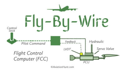 What is Fly-By-Wire Technology