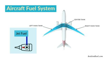 How does the aircraft fuel system work?