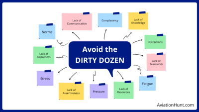 Dirty Dozen of Human Factors