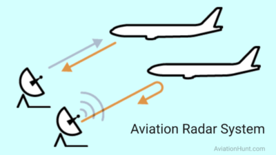 Aviation Radar System