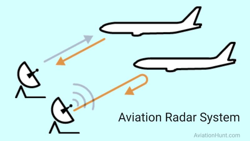 Aviation Radar System