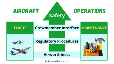 How to enhance safety of aircraft operations